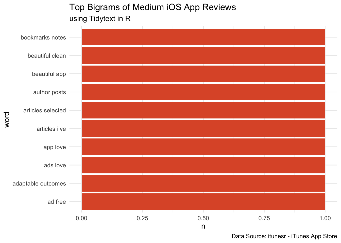 How to create unigrams, bigrams and n-grams of App Reviews | R-bloggers
