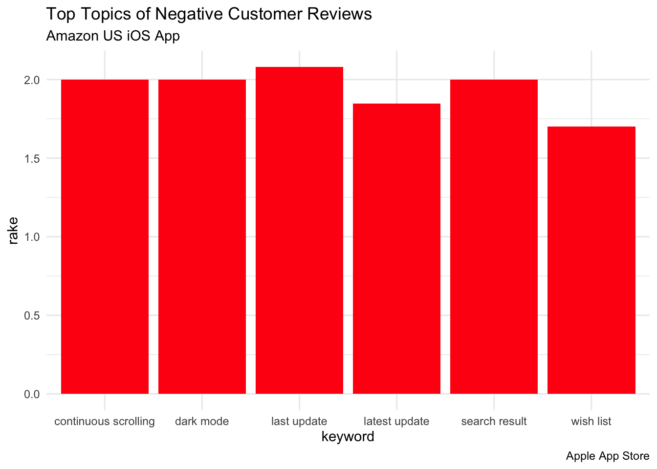 How to do Topic Extraction from Customer Reviews in R