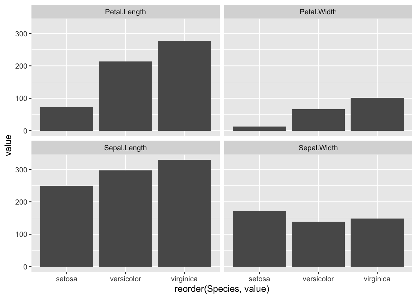 How to reorder arrange bars with in each Facet of ggplot